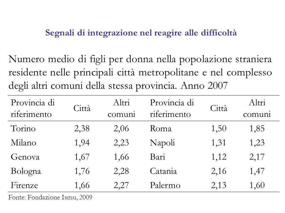 Segnali di integrazione nel reagire alle difficoltà Numero medio di figli per donna nella popolazione straniera residente nelle principali città metropolitane e nel complesso degli altri comuni della stessa provincia.