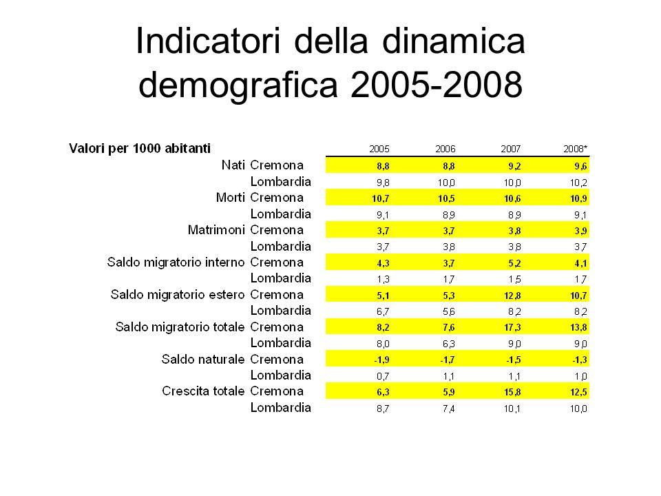 Indicatori della dinamica demografica 2005-2008