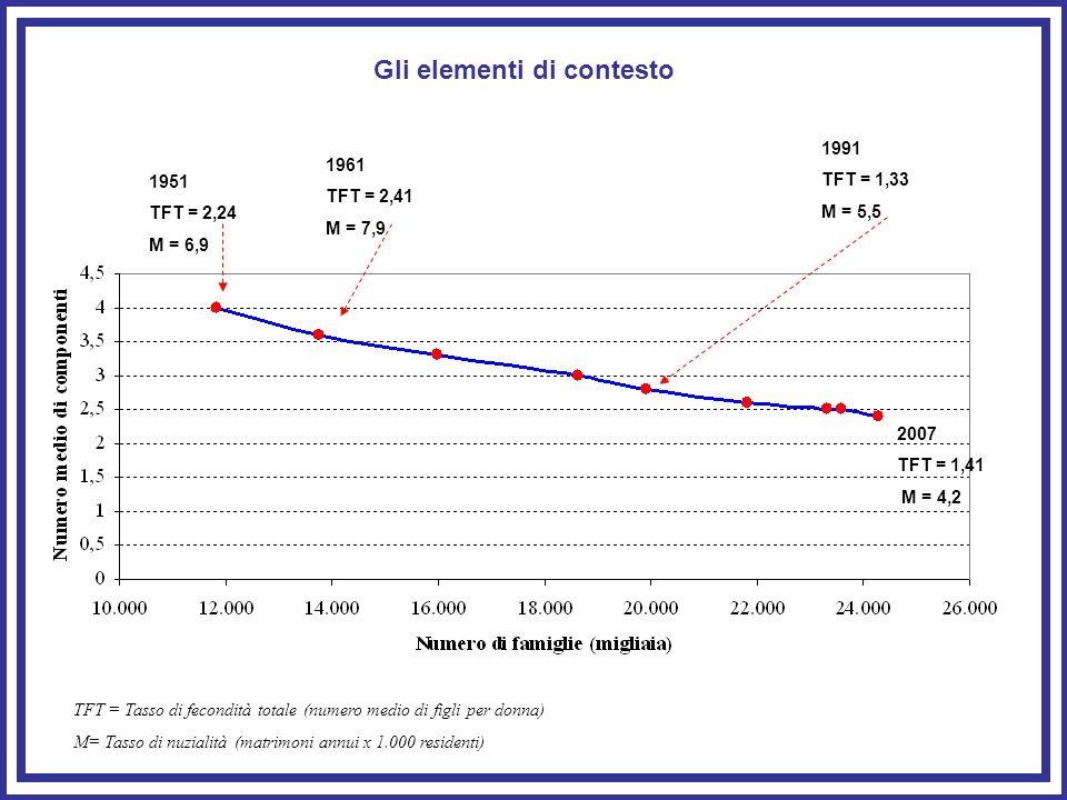 Gli elementi di contesto TFT = Tasso di fecondità totale (numero medio di figli per donna) M= Tasso di nuzialità (matrimoni annui x 1.000 residenti) 1951 TFT = 2,24 M = 6,9 1961 TFT = 2,41 M = 7,9 1991 TFT = 1,33 M = 5,5 2007 TFT = 1,41 M = 4,2