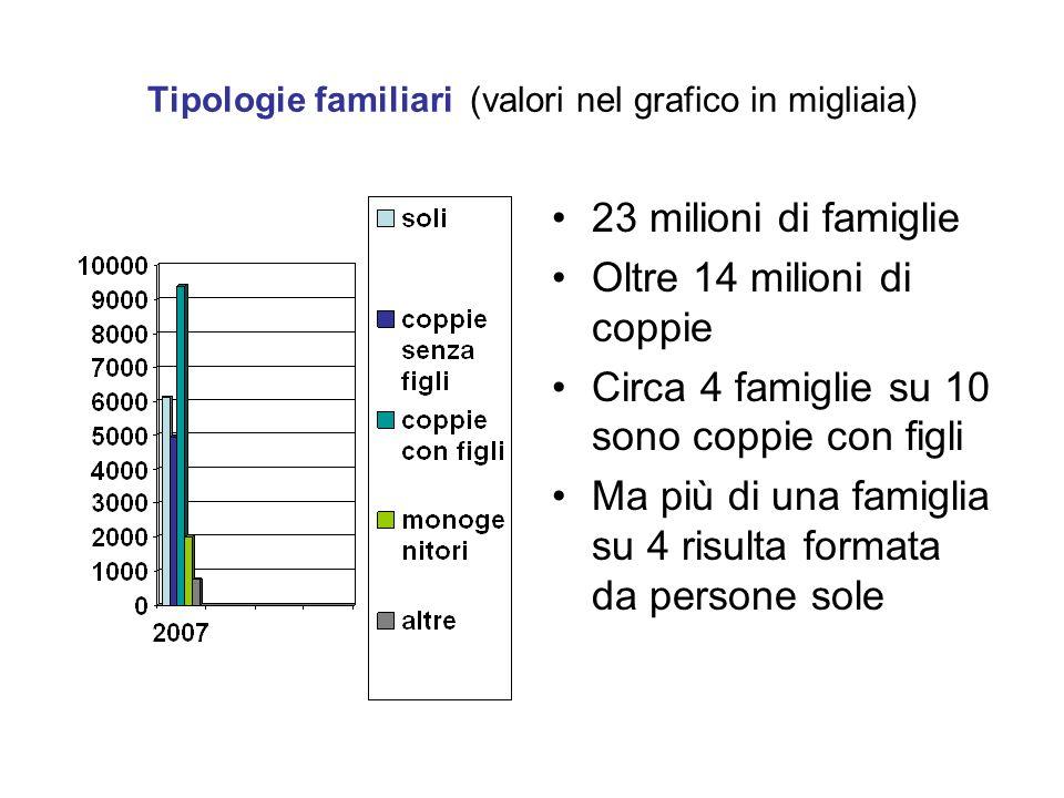 Famiglie e nuclei familiari per tipologia 2001- 2007 AnniPersone sole (a) Famiglie di 5 e + componenti (b) Famiglie con aggregati o più nuclei (a) e (c) Coppie con figli (b) Coppie senza figli (b) Mono genitori (b) Coppie non coniugate (d) Famiglie ricostituite (d) e (e) Figli celibi/nubil i in età 18-30 (f) 2001- 2002 25,06,85,259,428,612,03,54,773,5 2003- 2005 25,96,55,157,630,212,34,14,772,7 2006- 2007 26,46,24,856,830,612,74,65,672,8