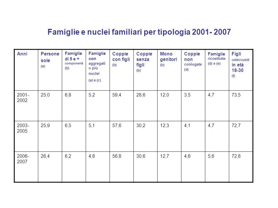 Osservazione a margine: Limmigrazione è un contributo importante, ma non è la riposta ai numerosi problemi demografici (e di welfare) che vanno presentandosi nel nostro paese