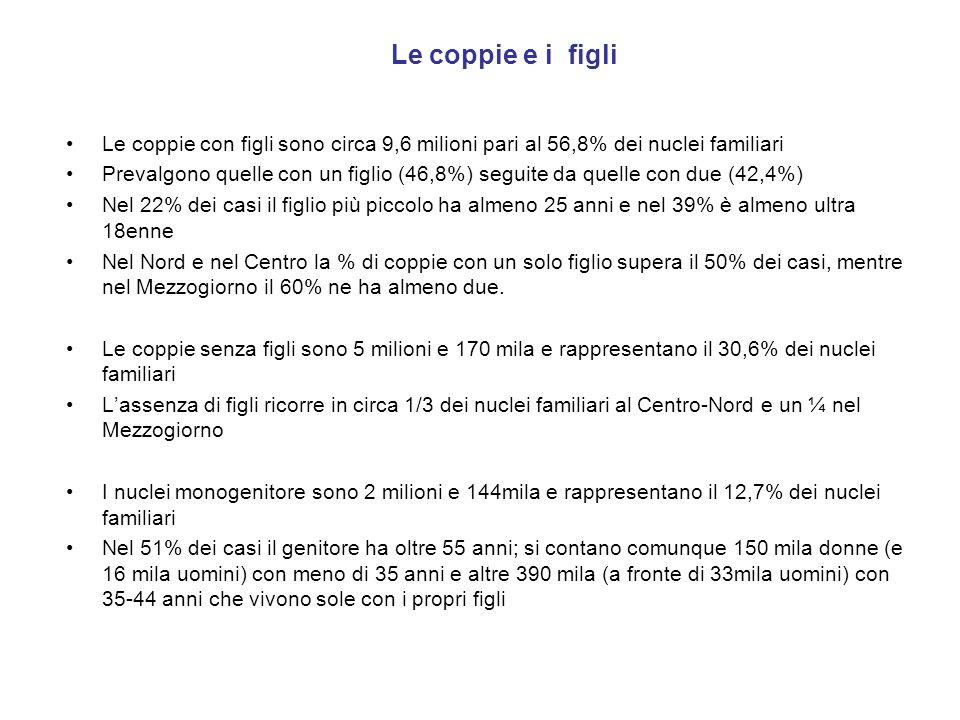 Italia - Nascite annue 2008-2030 Fonte: Elaborazioni su dati Istat … non inverte il segno della dinamica sul fronte della natalità