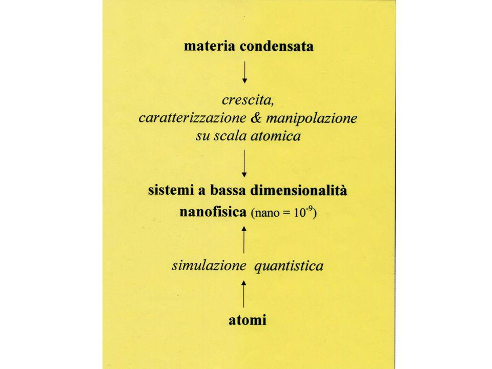 Proprietà Meccaniche & tribologiche Elettriche & magnetiche Termiche Ottiche Chimiche & nucleari Performance/funzione Valore = performance *durata/obs