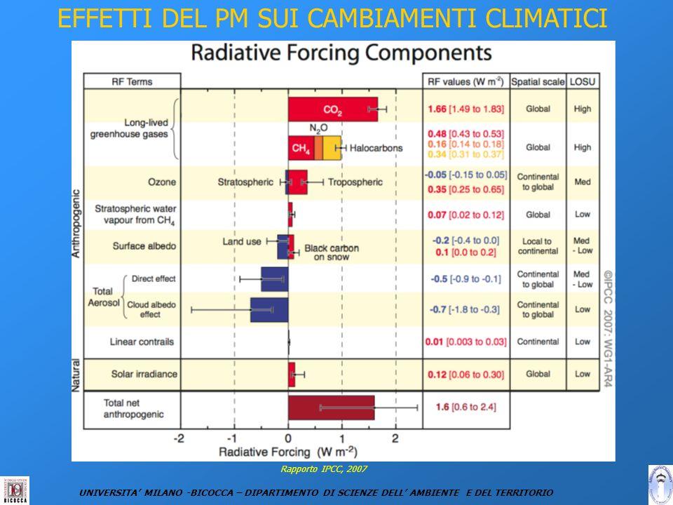 EFFETTI DEL PM SUI CAMBIAMENTI CLIMATICI UNIVERSITA MILANO -BICOCCA – DIPARTIMENTO DI SCIENZE DELL AMBIENTE E DEL TERRITORIO Rapporto IPCC, 2007