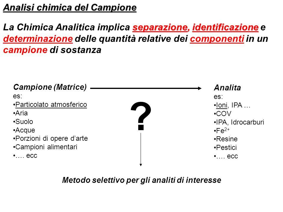 Analisi chimica del Campione separazione, identificazione La Chimica Analitica implica separazione, identificazione e determinazione delle quantità re