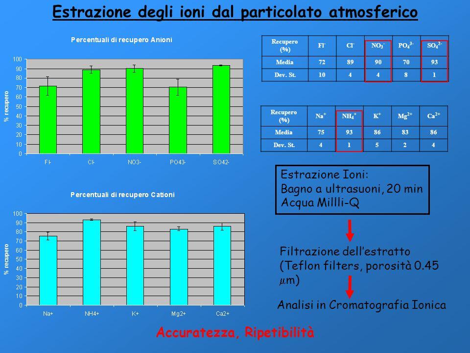 Estrazione degli ioni dal particolato atmosferico Estrazione Ioni: Bagno a ultrasuoni, 20 min Acqua Millli-Q Analisi in Cromatografia Ionica Filtrazio