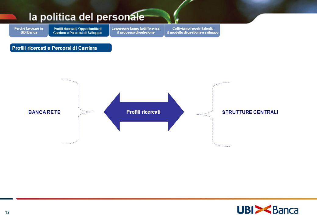 12 Perché lavorare in UBI Banca Le persone fanno la differenza: il processo di selezione Profili ricercati, Opportunità di Carriera e Percorsi di Svil