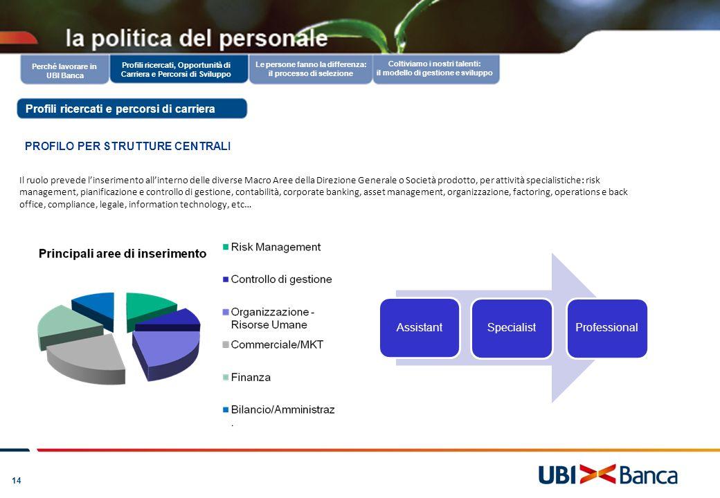 14 www.ubibanca.it: candidarsi in un clic Coltiviamo i nostri talenti: il modello di gestione e sviluppo Le persone fanno la differenza: il processo d