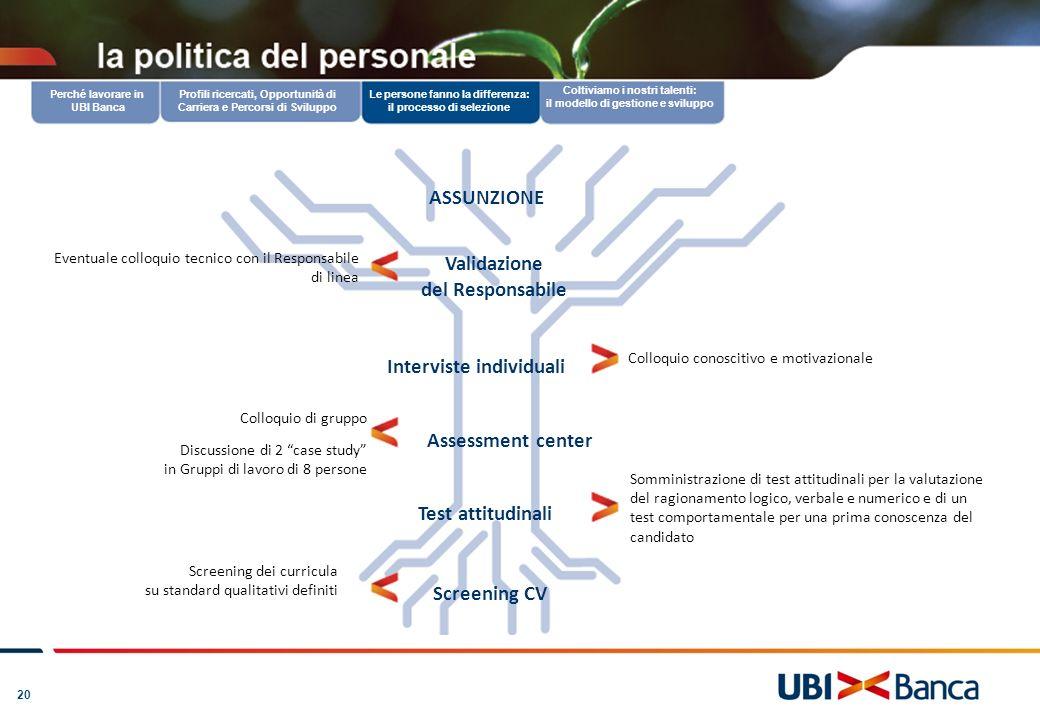 20 www.ubibanca.it: candidarsi in un clic Coltiviamo i nostri talenti: il modello di gestione e sviluppo Validazione del Responsabile Interviste indiv