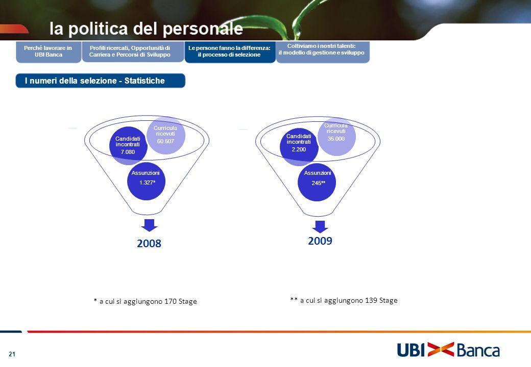 21 2008 Assunzioni 1.326 Candidati incontrati 7.080 Curricula ricevuti 60.507 Profili ricercati, Opportunità di Carriera e Percorsi di Sviluppo Coltiv