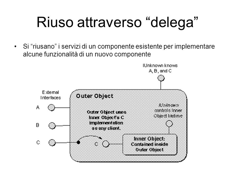 Riuso attraverso delega Si riusano i servizi di un componente esistente per implementare alcune funzionalità di un nuovo componente