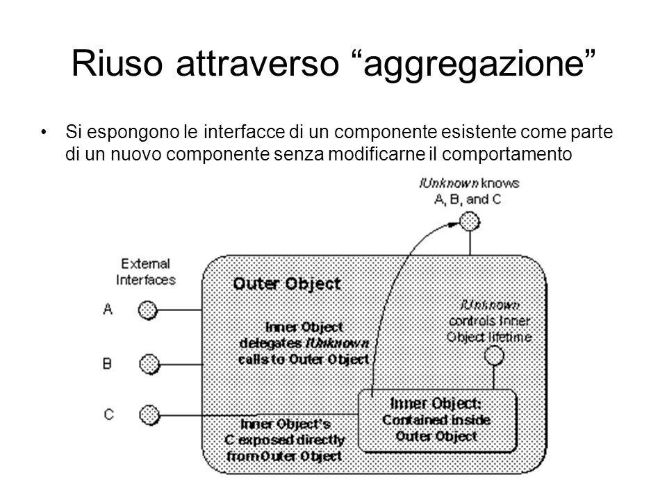 Riuso attraverso aggregazione Si espongono le interfacce di un componente esistente come parte di un nuovo componente senza modificarne il comportamento