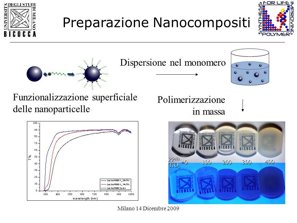 Milano 14 Dicembre 2009 Funzionalizzazione superficiale delle nanoparticelle Dispersione nel monomero Polimerizzazione in massa Preparazione Nanocompo