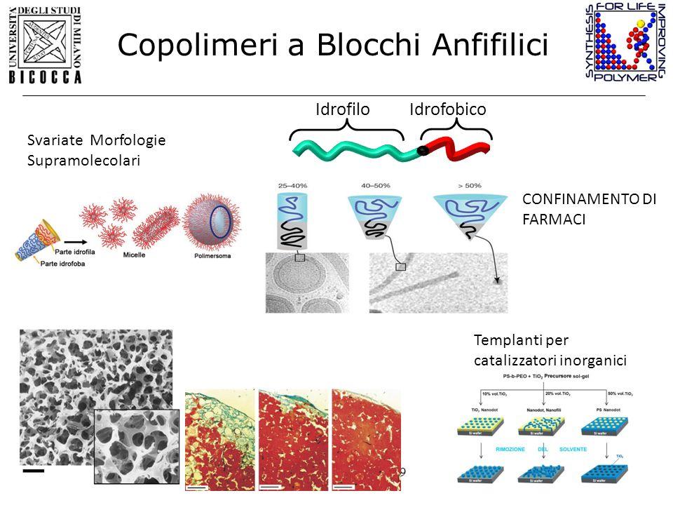 Milano 14 Dicembre 2009 Copolimeri a Blocchi Anfifilici IdrofobicoIdrofilo Svariate Morfologie Supramolecolari Templanti per catalizzatori inorganici