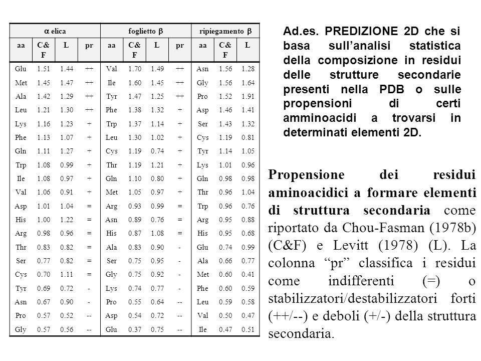 Propensione dei residui aminoacidici a formare elementi di struttura secondaria come riportato da Chou-Fasman (1978b) (C&F) e Levitt (1978) (L). La co