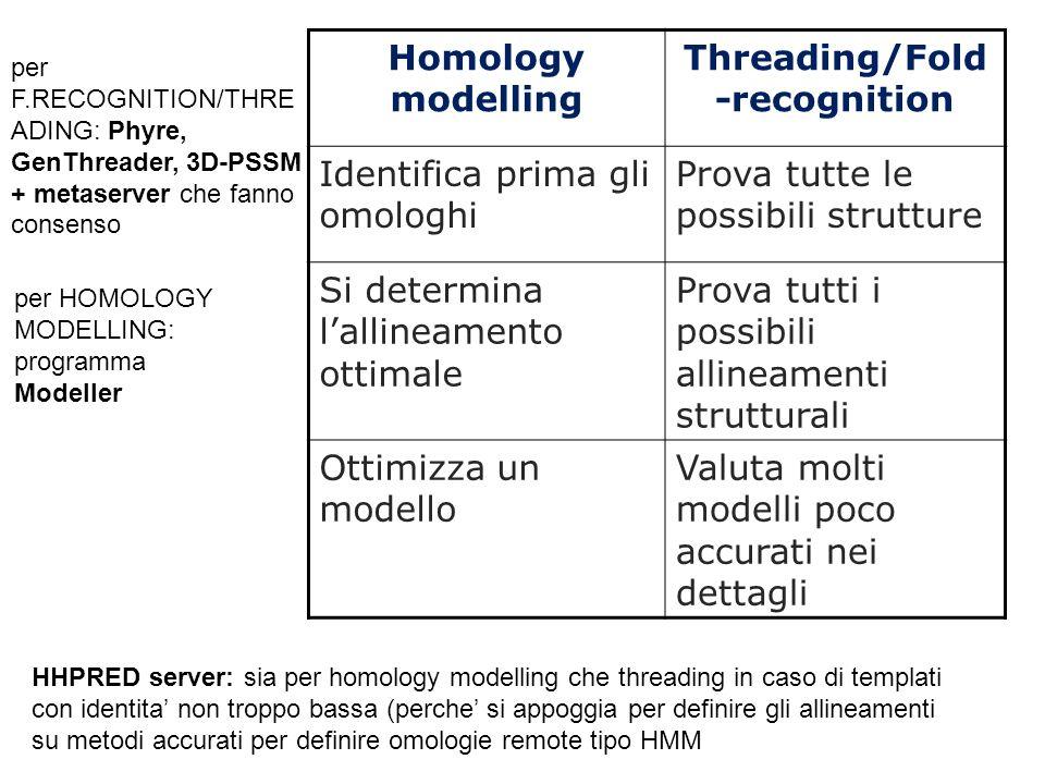 Homology modelling Threading/Fold -recognition Identifica prima gli omologhi Prova tutte le possibili strutture Si determina lallineamento ottimale Pr