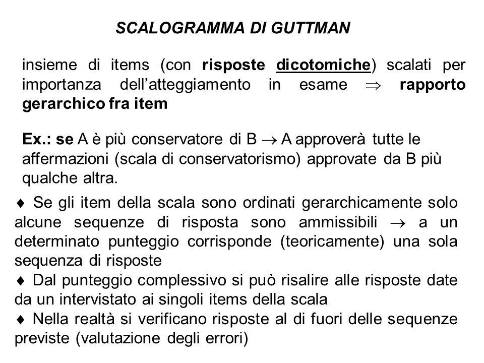 SCALOGRAMMA DI GUTTMAN insieme di items (con risposte dicotomiche) scalati per importanza dellatteggiamento in esame rapporto gerarchico fra item Ex.: