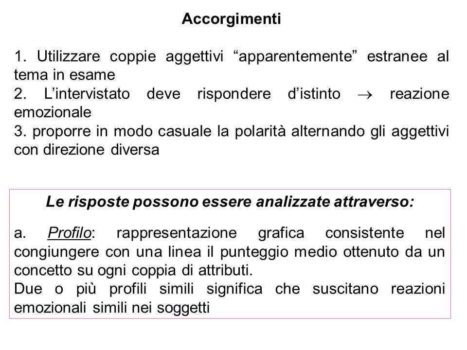 Accorgimenti 1. Utilizzare coppie aggettivi apparentemente estranee al tema in esame 2. Lintervistato deve rispondere distinto reazione emozionale 3.
