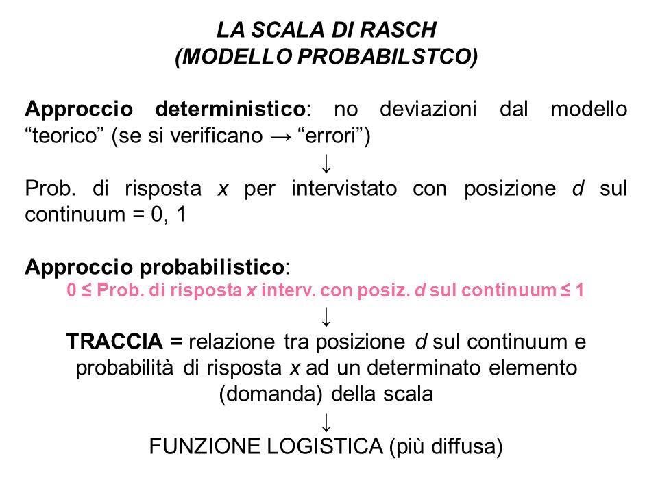 LA SCALA DI RASCH (MODELLO PROBABILSTCO) Approccio deterministico: no deviazioni dal modello teorico (se si verificano errori) Prob. di risposta x per