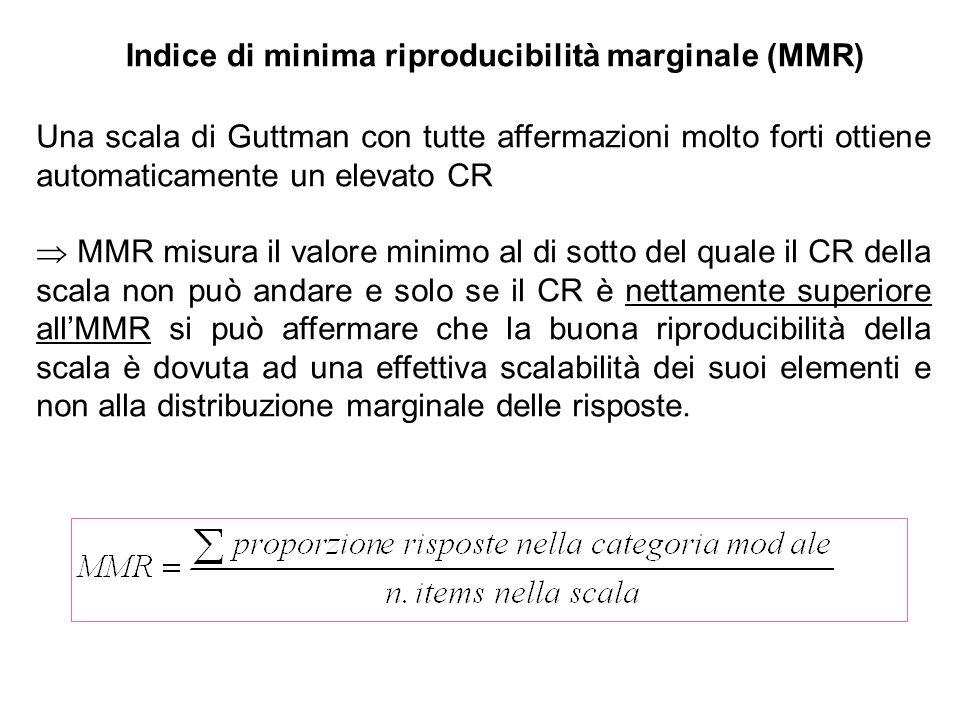 Indice di minima riproducibilità marginale (MMR) Una scala di Guttman con tutte affermazioni molto forti ottiene automaticamente un elevato CR MMR mis