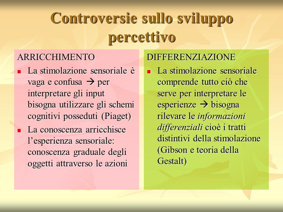 Controversie sullo sviluppo percettivo ARRICCHIMENTO La stimolazione sensoriale è vaga e confusa per interpretare gli input bisogna utilizzare gli sch