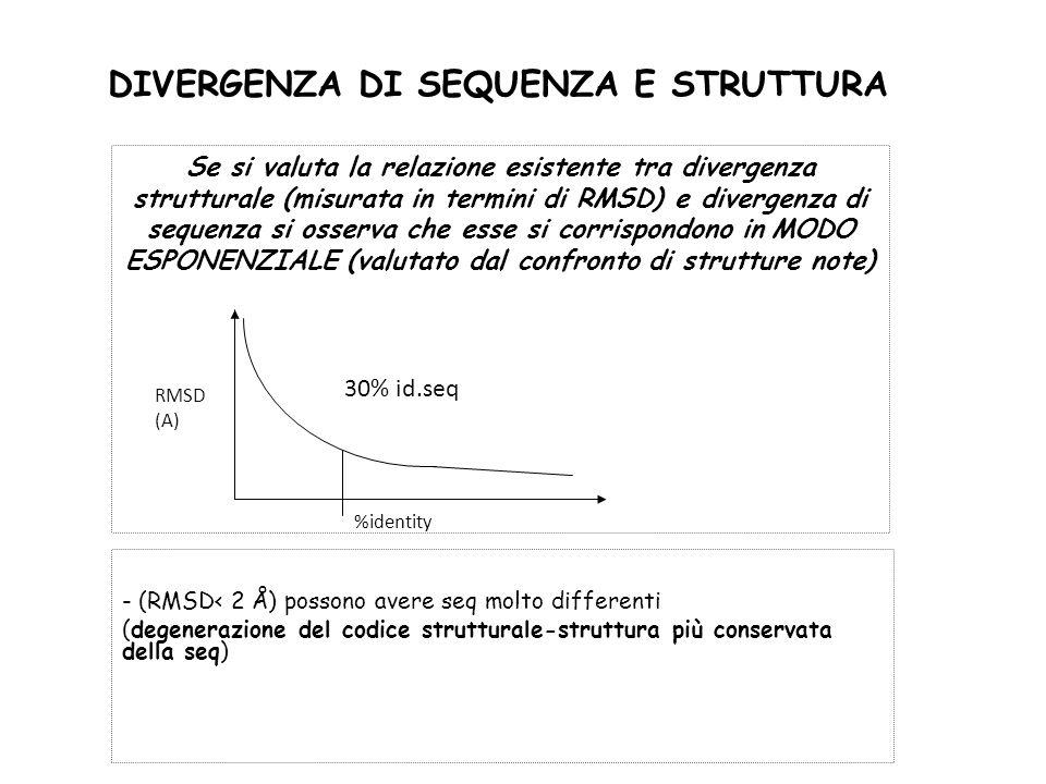 DIVERGENZA DI SEQUENZA E STRUTTURA Se si valuta la relazione esistente tra divergenza strutturale (misurata in termini di RMSD) e divergenza di sequenza si osserva che esse si corrispondono in MODO ESPONENZIALE (valutato dal confronto di strutture note) - (RMSD< 2 Å) possono avere seq molto differenti (degenerazione del codice strutturale-struttura più conservata della seq) RMSD (A) %identity 30% id.seq