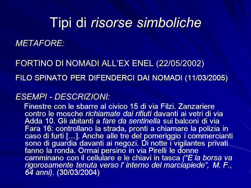 Tipi di risorse simboliche METAFORE: FORTINO DI NOMADI ALLEX ENEL (22/05/2002) FILO SPINATO PER DIFENDERCI DAI NOMADI (11/03/2005) ESEMPI - DESCRIZIONI: Finestre con le sbarre al civico 15 di via Filzi.