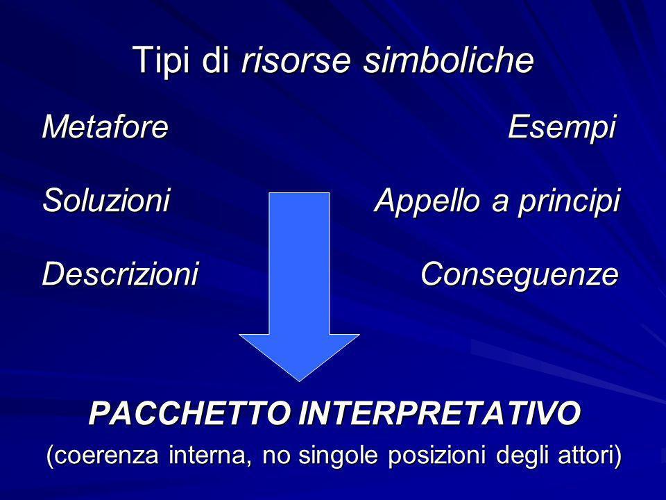 Tipi di risorse simboliche Metafore Esempi SoluzioniAppello a principi Descrizioni Conseguenze PACCHETTO INTERPRETATIVO (coerenza interna, no singole posizioni degli attori)