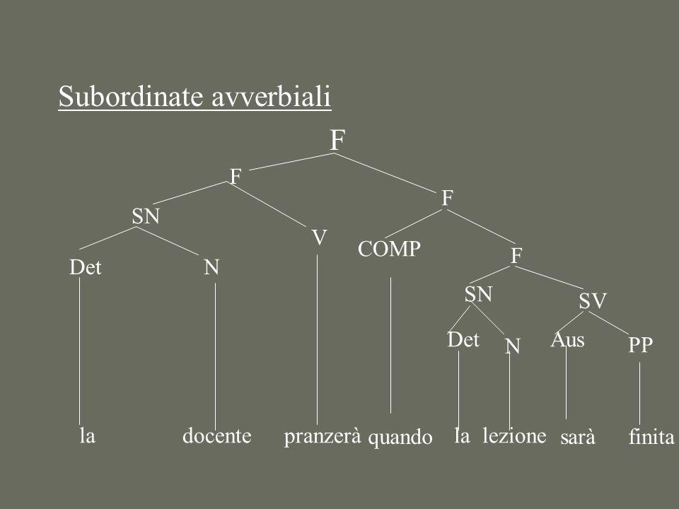 Subordinate avverbiali F F SN Det la N docente V pranzerà F COMP quando F SN Det la N lezione SV Aus sarà PP finita