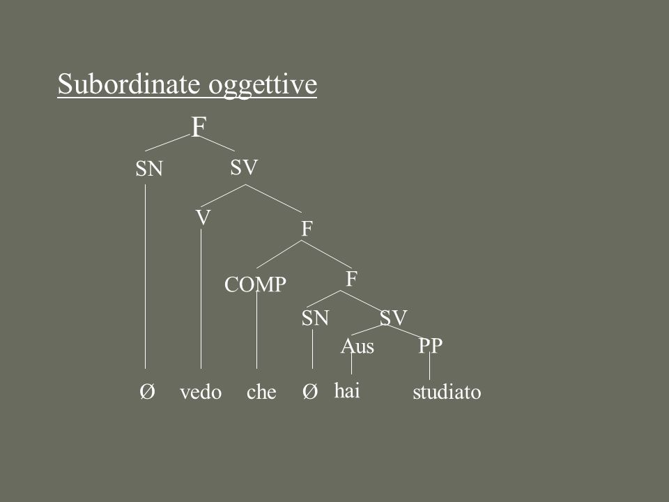 Subordinate oggettive F SN Ø SV vedo V F COMP che F SN Ø SV Aus hai PP studiato