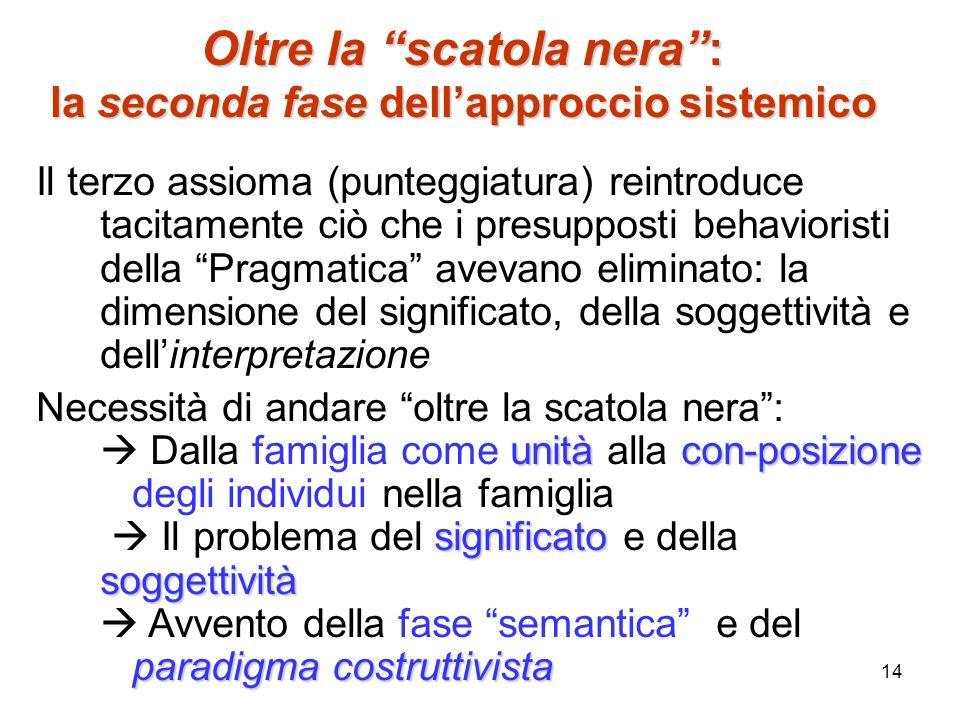 14 Il terzo assioma (punteggiatura) reintroduce tacitamente ciò che i presupposti behavioristi della Pragmatica avevano eliminato: la dimensione del s