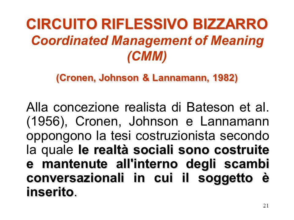 21 CIRCUITO RIFLESSIVO BIZZARRO (Cronen, Johnson & Lannamann, 1982) CIRCUITO RIFLESSIVO BIZZARRO Coordinated Management of Meaning (CMM) (Cronen, John