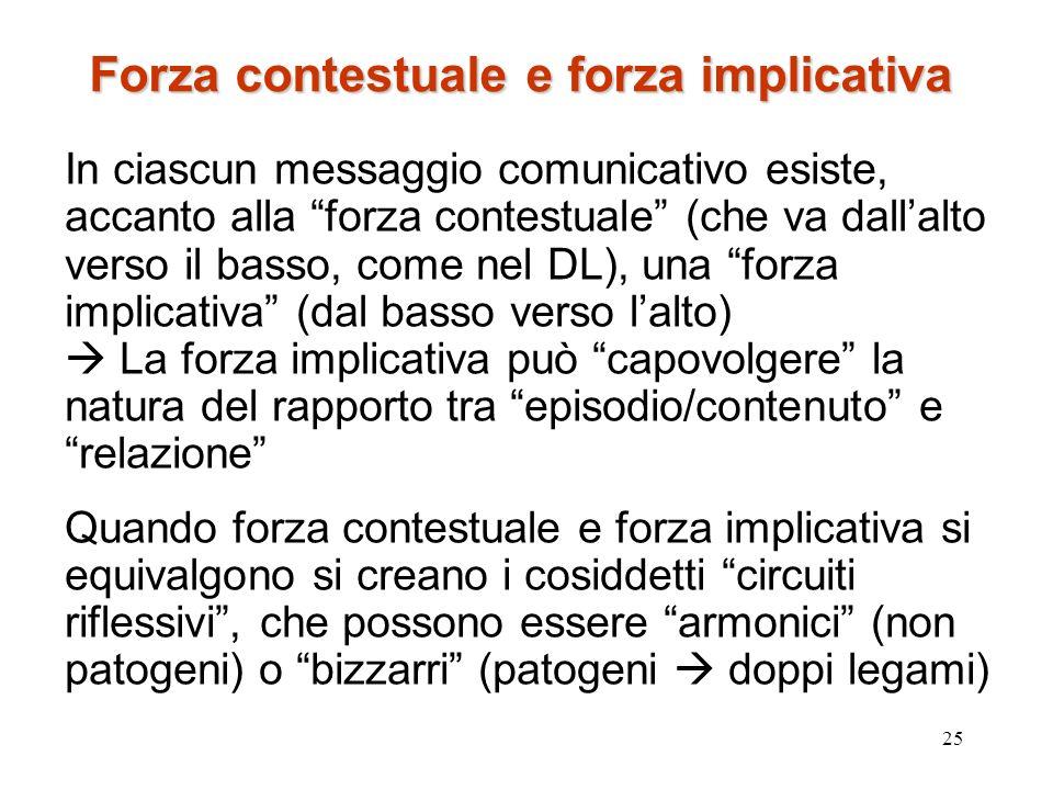 25 Forza contestuale e forza implicativa In ciascun messaggio comunicativo esiste, accanto alla forza contestuale (che va dallalto verso il basso, com