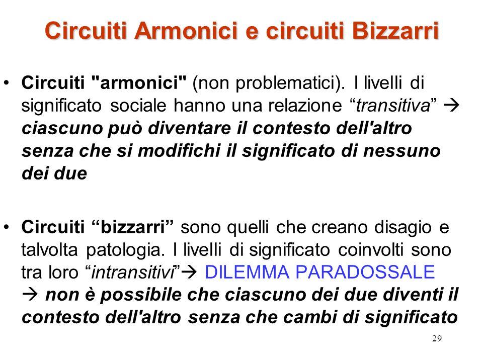 29 Circuiti Armonici e circuiti Bizzarri Circuiti