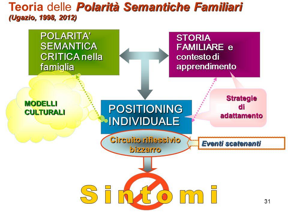 31 STORIA FAMILIARE e contesto di apprendimento POSITIONING INDIVIDUALE POLARITA SEMANTICA CRITICA nella famiglia Circuito riflessivio bizzarro Strate