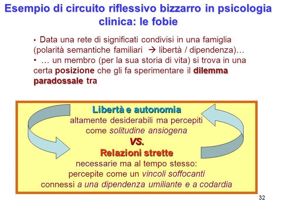 32 Esempio di circuito riflessivo bizzarro in psicologia clinica: le fobie Data una rete di significati condivisi in una famiglia (polarità semantiche