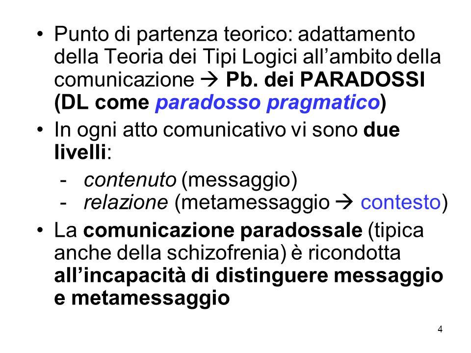 4 Punto di partenza teorico: adattamento della Teoria dei Tipi Logici allambito della comunicazione Pb. dei PARADOSSI (DL come paradosso pragmatico) I