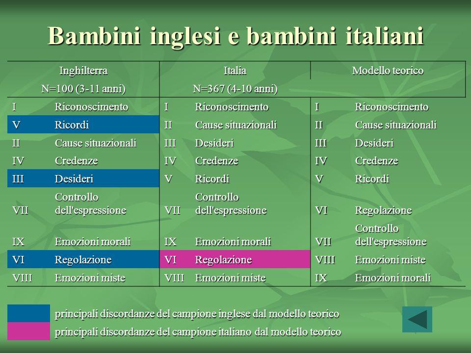 Bambini inglesi e bambini italiani InghilterraItalia Modello teorico N=100 (3-11 anni) N=367 (4-10 anni) IRiconoscimentoIRiconoscimentoIRiconoscimento