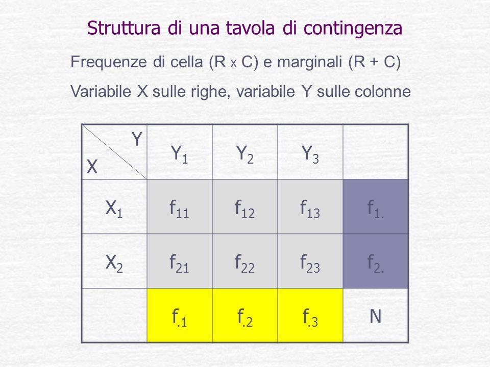 Struttura di una tavola di contingenza YXYX Y1Y1 Y2Y2 Y3Y3 X1X1 f 11 f 12 f 13 f 1. X2X2 f 21 f 22 f 23 f 2. f.1 f.2 f.3 N Frequenze di cella (R x C)