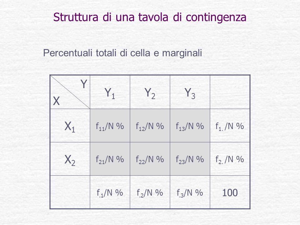 Struttura di una tavola di contingenza YXYX Y1Y1 Y2Y2 Y3Y3 X1X1 f 11 /N %f 12 /N %f 13 /N %f 1. /N % X2X2 f 21 /N %f 22 /N %f 23 /N %f 2. /N % f.1 /N