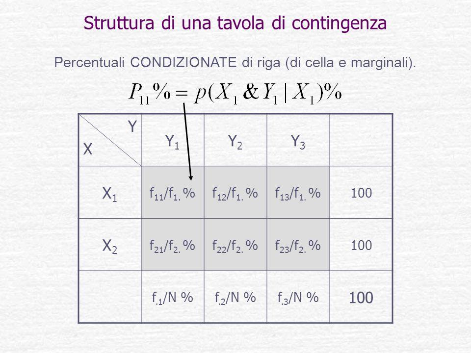 Struttura di una tavola di contingenza YXYX Y1Y1 Y2Y2 Y3Y3 X1X1 f 11 /f 1. %f 12 /f 1. %f 13 /f 1. %100 X2X2 f 21 /f 2. %f 22 /f 2. %f 23 /f 2. %100 f