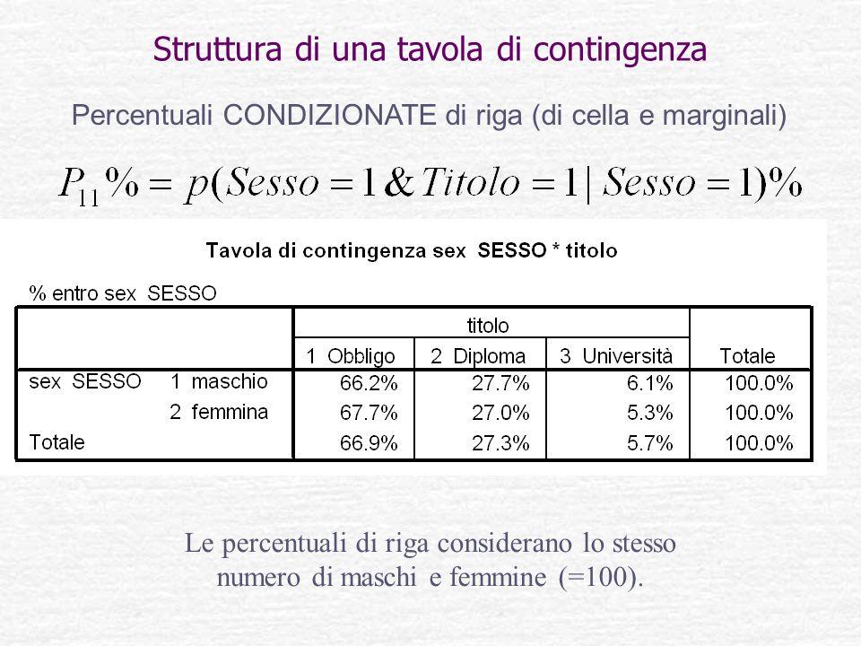 Struttura di una tavola di contingenza Percentuali CONDIZIONATE di riga (di cella e marginali) Le percentuali di riga considerano lo stesso numero di