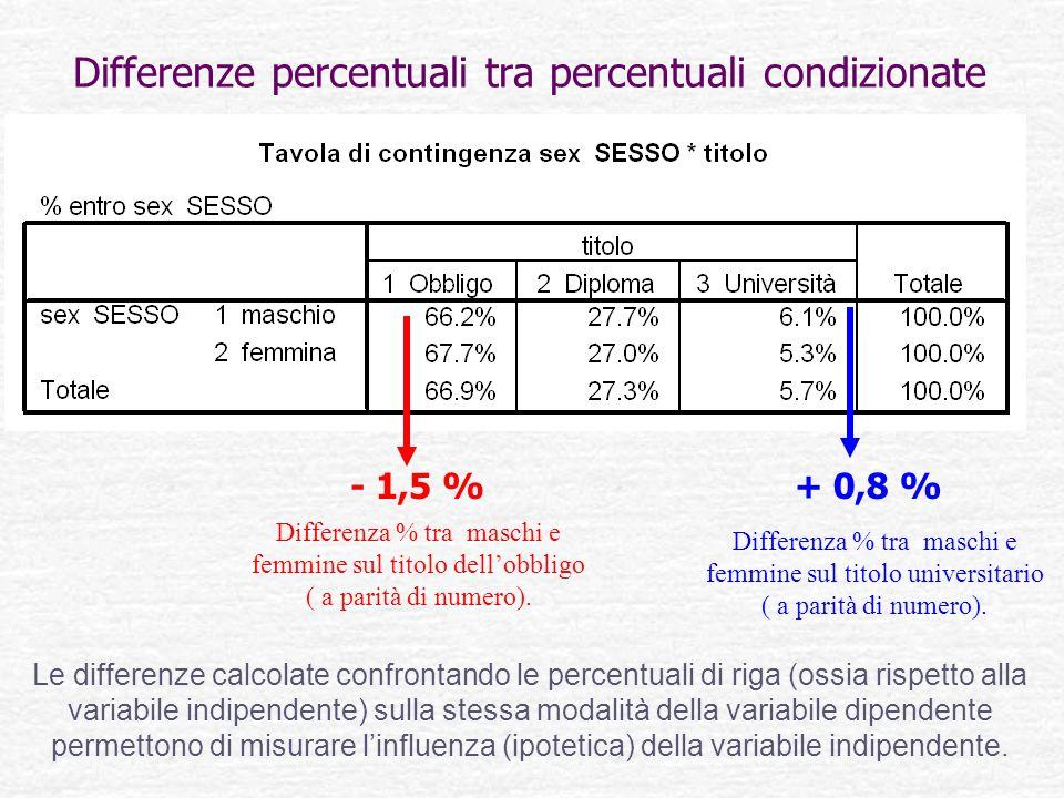 Differenze percentuali tra percentuali condizionate Le differenze calcolate confrontando le percentuali di riga (ossia rispetto alla variabile indipen