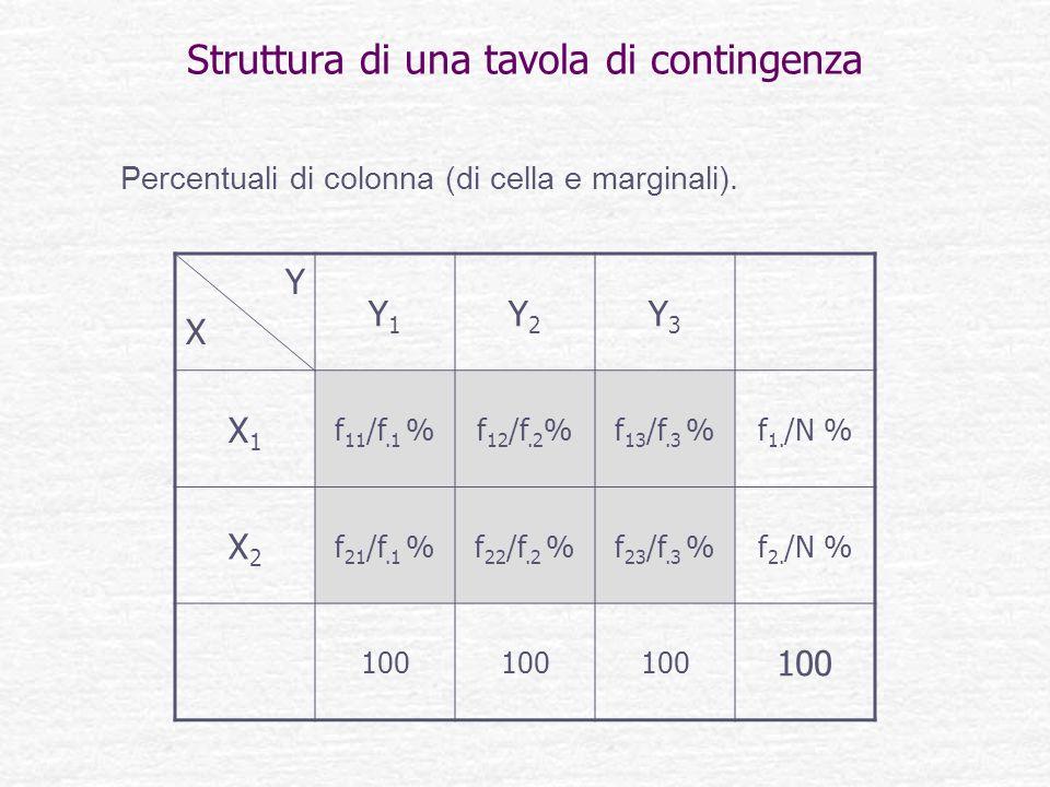 Struttura di una tavola di contingenza YXYX Y1Y1 Y2Y2 Y3Y3 X1X1 f 11 /f.1 %f 12 /f.2 %f 13 /f.3 %f 1. /N % X2X2 f 21 /f.1 %f 22 /f.2 %f 23 /f.3 %f 2.