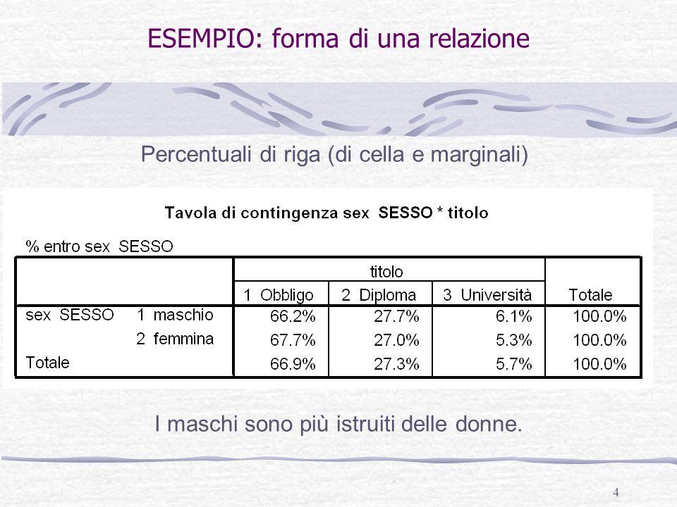 4 ESEMPIO: forma di una relazione Percentuali di riga (di cella e marginali) I maschi sono più istruiti delle donne.