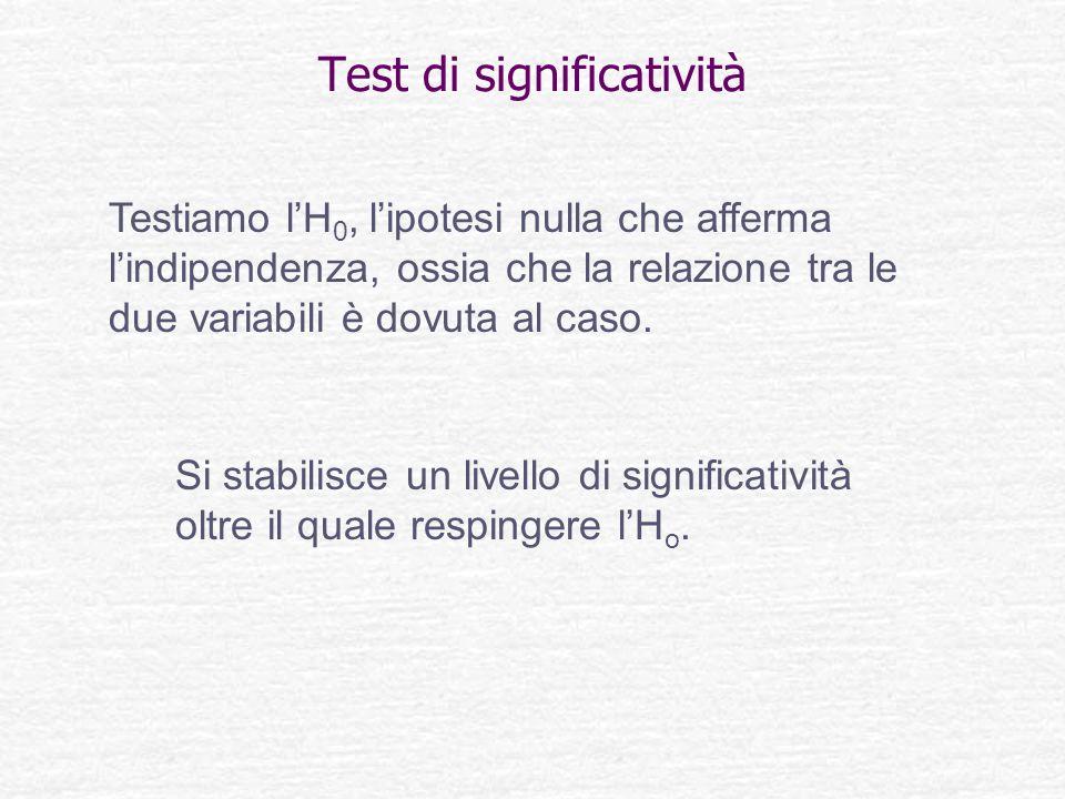 Test di significatività Testiamo lH 0, lipotesi nulla che afferma lindipendenza, ossia che la relazione tra le due variabili è dovuta al caso. Si stab