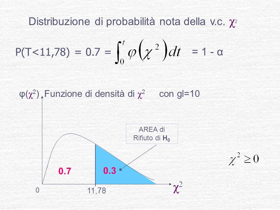 Distribuzione di probabilità nota della v.c. χ 2 P(T<11,78) = 0.7 = φ( χ 2 ) Funzione di densità di χ 2 con gl=10 χ2χ2 AREA di Rifiuto di H 0 = 1 - α