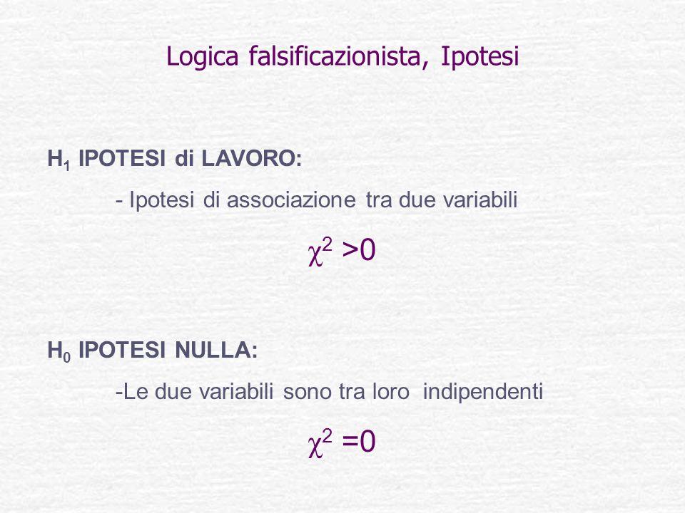 Logica falsificazionista, Ipotesi H 1 IPOTESI di LAVORO: - Ipotesi di associazione tra due variabili χ 2 >0 H 0 IPOTESI NULLA: -Le due variabili sono