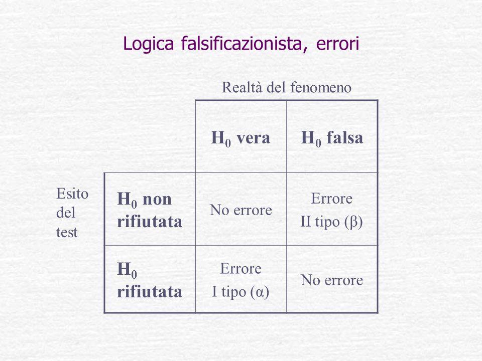 Logica falsificazionista, errori H 0 veraH 0 falsa H 0 non rifiutata No errore Errore II tipo (β) H 0 rifiutata Errore I tipo (α) No errore Esito del