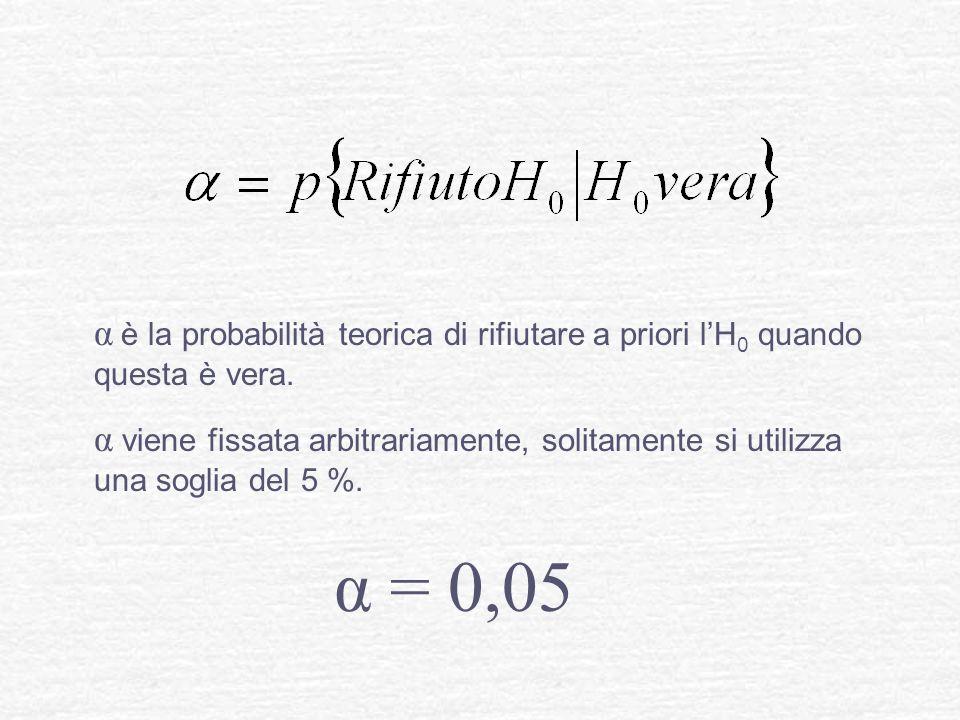 α è la probabilità teorica di rifiutare a priori lH 0 quando questa è vera. α viene fissata arbitrariamente, solitamente si utilizza una soglia del 5